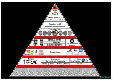 Illuminati 13 Families by Ahayah Yashiya The Be Told 13 Bloodlines Of The