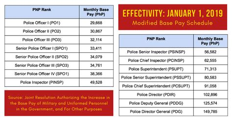 pnp salary grade  modified base pay schedule