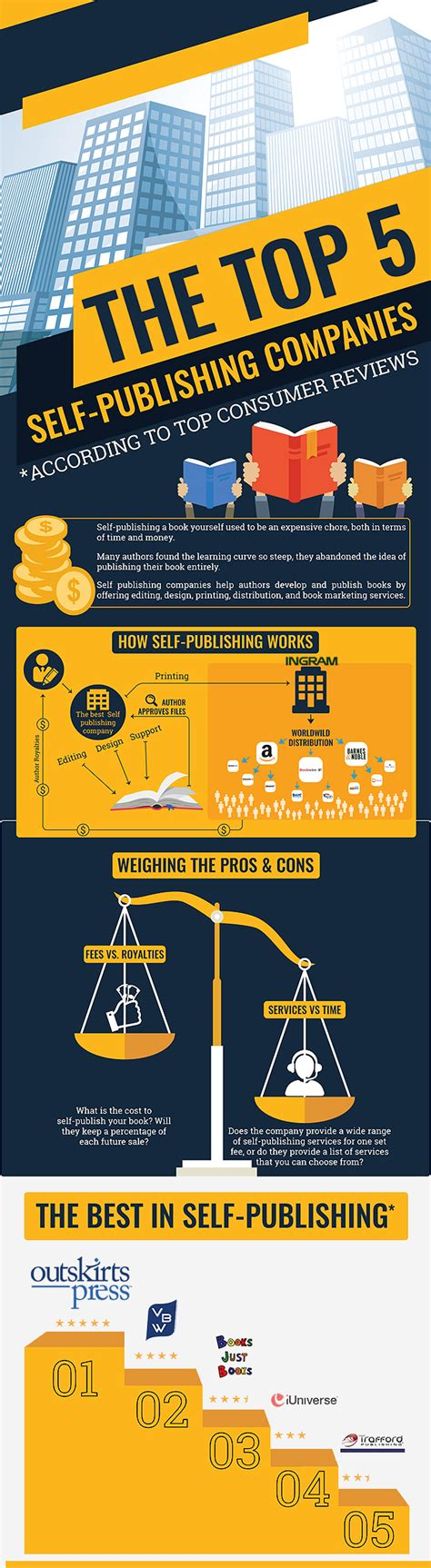 Best Self Publishing Company The Top 5 Self Publishing Companies Infographic Self