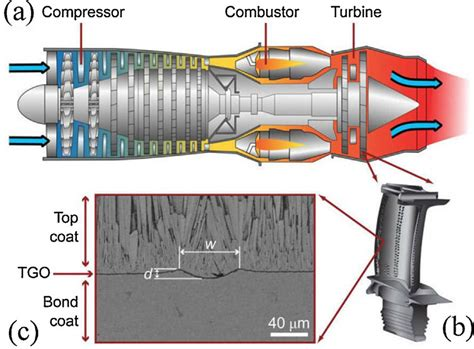 Schematic Diagram Jet Engine Turbine Blade