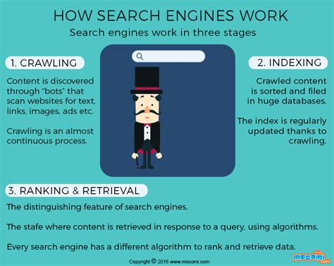 how does a search engine work gifographic mocomi