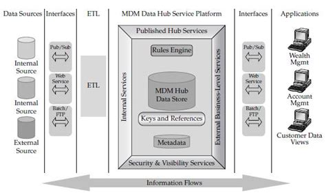 Tibco Mdm Resume by This Image Is Described In Surrounding Text Oracle Mdm Sh Inc Has Strong Expertise In