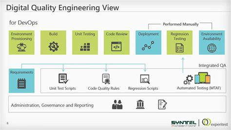 Webinar: Syntel and Experitest on Best Practices for ...