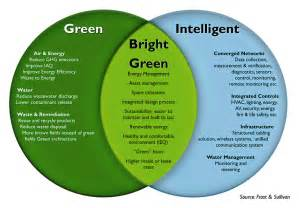 the green building wedding cost bright green buildings delaware valley green building council