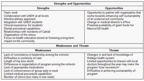Strengths And Weaknesses In Teaching by An International Multidisciplinary Service Learning