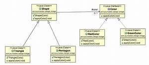 Bridge Design Pattern In Java