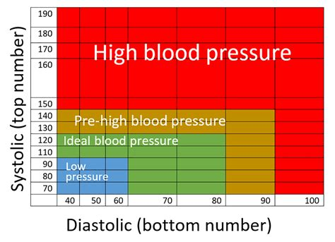 simple-blood-pressure-chart - Aaron Morton - Eat, Move, Create