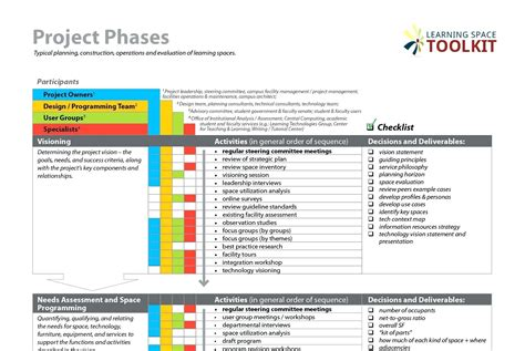 the management center program plan template project team communication plan template