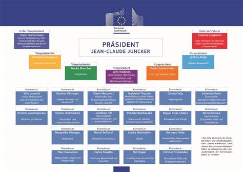 organisation de bureau european commission press releases press release die
