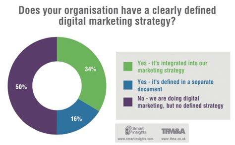 digital marketing strategist digital marketing strategy smart insights