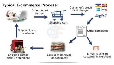 related image fulfillment process internet marketing