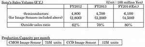 Sony Reports Strong Image Sensors Sales, Raises Forecast ...