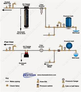 Clean Well Water Report  How To Remove Iron  U0026 Odor From