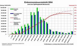 Zu Versteuerndes Einkommen Berechnen Tabelle : datei est statistik d eink nfte steuers tze splitting 2004 ~ Themetempest.com Abrechnung