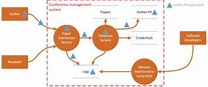 Data Flow Diagram Of The Conference Management System