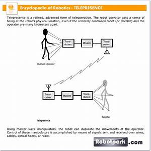 The Drawing Is A Simple Block Diagram Of A Telepresence