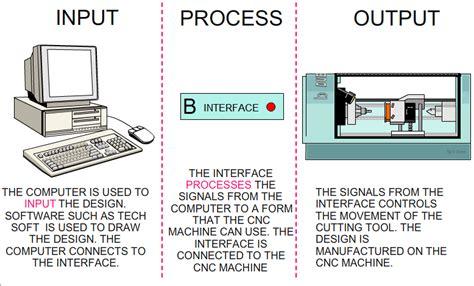 steps  cnc router design input process  output