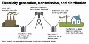 A Flow Diagram Of Power Generation  Transmission  And