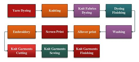 list  machinery  knit composite dyeing  garments