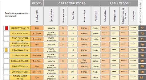 Ranking de Mejores colchones 2017 según la OCU Colchón