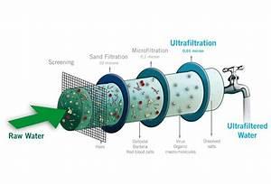 Ultra Filtration Process
