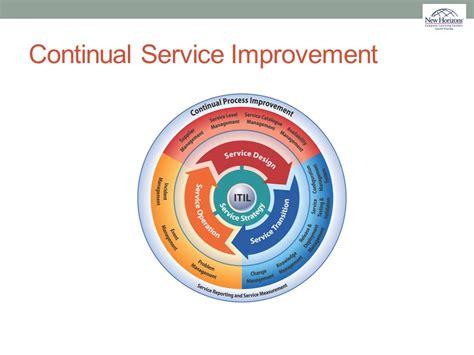 Itil® Version 3 Foundation  Ppt Download