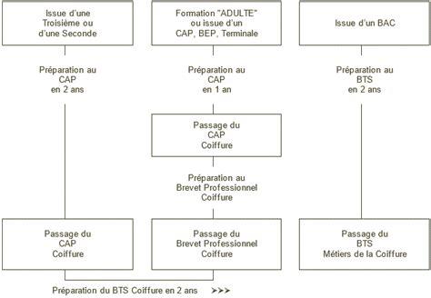 eisec ecole priv 233 e d esth 233 tique coiffure centre de formation formations organigramme