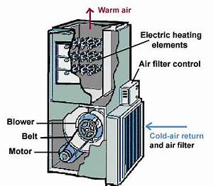 Electric Heating Element Diagram : how an electric furnace works ~ A.2002-acura-tl-radio.info Haus und Dekorationen