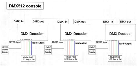 5 4 channel led dmx 512 decoder bright leds