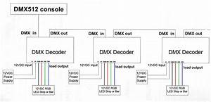 Dc12  24v 5a 4channel  Universal Standard Dmx512 Controller Decoder Rj45 Interface For Rgb Rgbw