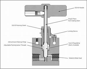 15nv Series Needle Valves