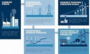 Carbon price repeal would shrink renewable energy but ...