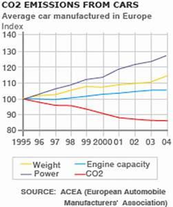 Co2 Emission Auto Berechnen : bbc news europe car firms facing pollution curbs ~ Themetempest.com Abrechnung