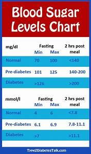 Fasting Sugar Level Chart Blood Sugar Levels Chart Blood Sugar Level Chart