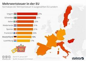 Mehrwertsteuer Berechnen Aus Bruttobetrag : infografik mehrwertsteuer in der eu statista ~ Themetempest.com Abrechnung