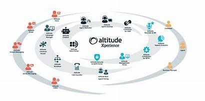 Altitude Software Solution Ok Quem Somos Overview