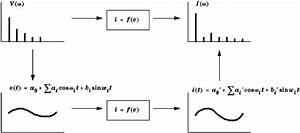 Nonlinear frequency-domain analysis. The time-domain ...