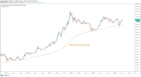 Movingaverage simplemovingaverage btc 200weekly 200ma gradient bitcoin btcusd. Hodling Pays Off as Buying Bitcoin Has Been Profitable 95.4% of Days - Double BTC