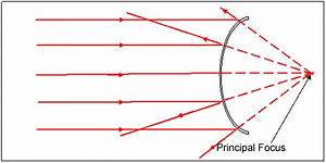 How Does Light Enter A Concave Or Convex Mirror As Light