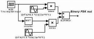 2  An Fsk Modulator Block Diagram