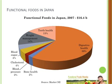 Trends, Opportunities And Challenges Functional Foods ...