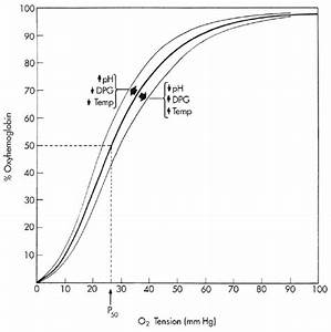 Oxyhemoglobin Dissociation Curve  Factors That Influence