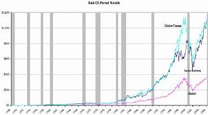 Understanding Business Cycles And Stock Trading