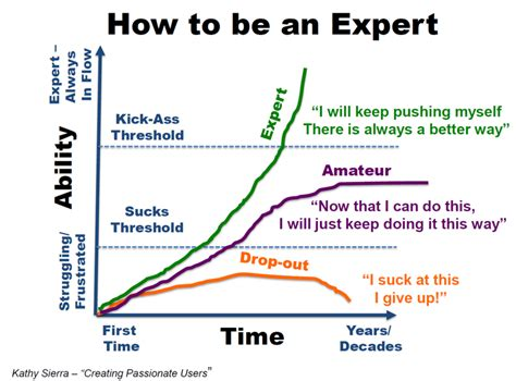 How To Be An Expert Paddler A Graph Depicting An Expert's