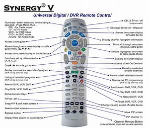 Use The Remote Control