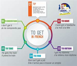 How to say TO GET in French   Learn French Online  French