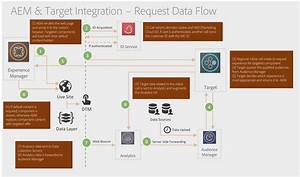 Aem To Target Implementation Guide