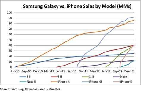 iphone vs android sales iphone vs galaxy a brief sales history
