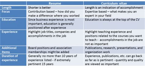 Difference Between Qualifications And Skills On Resume by The Difference Between Cv And Resume And 3 Simple Tips To