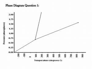 Phase Diagram Tutorial 5 2